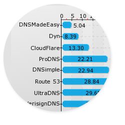DNS Made Easy Continues to Pull Ahead of the Competition in Speed and Services
