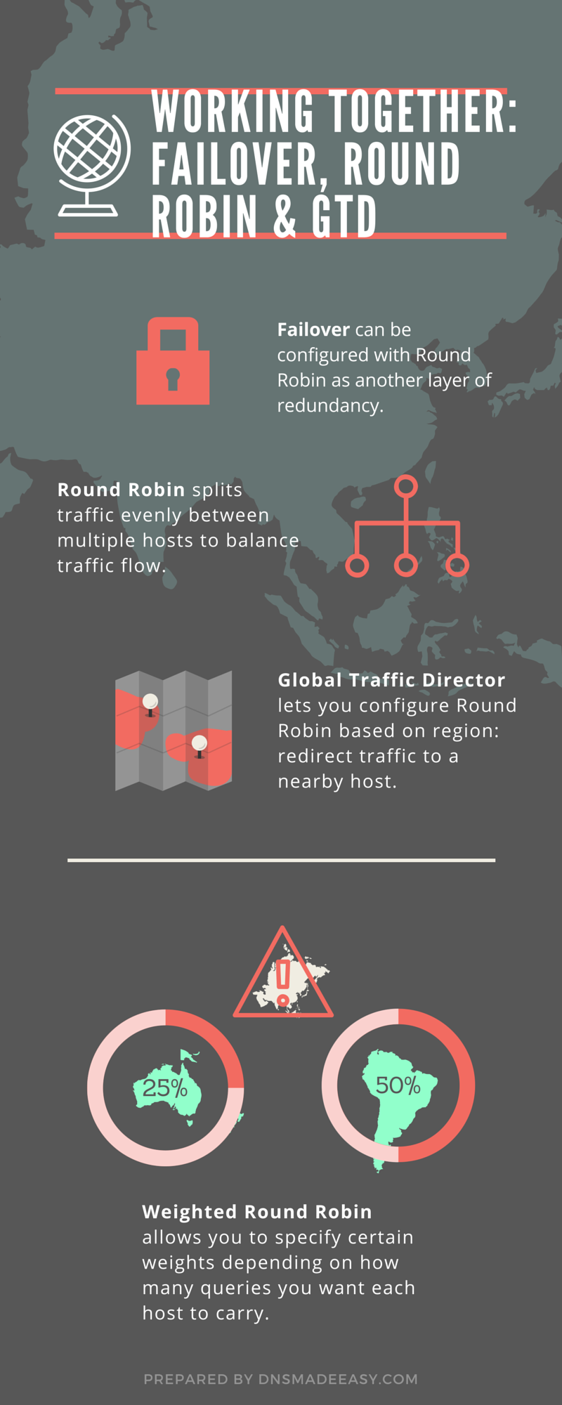 increase redundancy with Failover Infographic