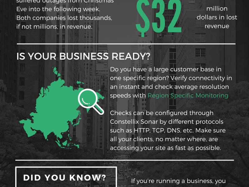 eCommerce & DNS Infographic