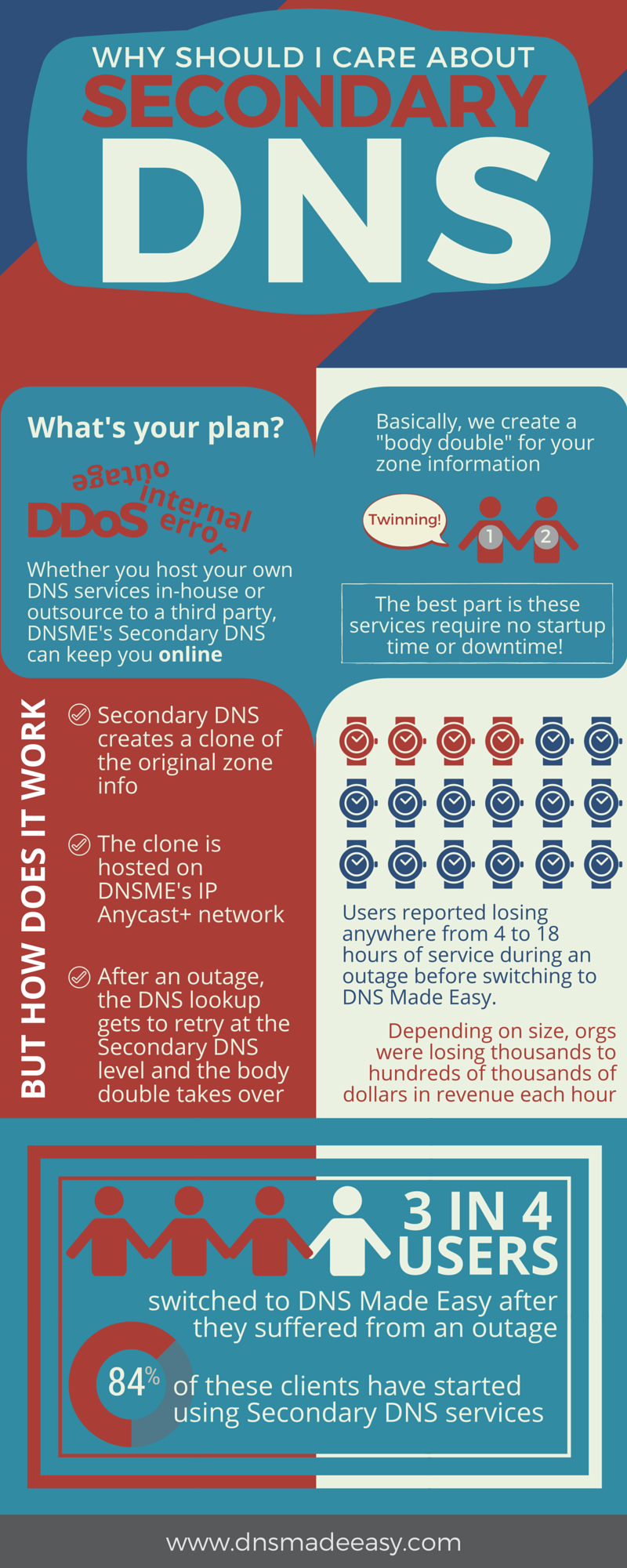 Secondary DNS