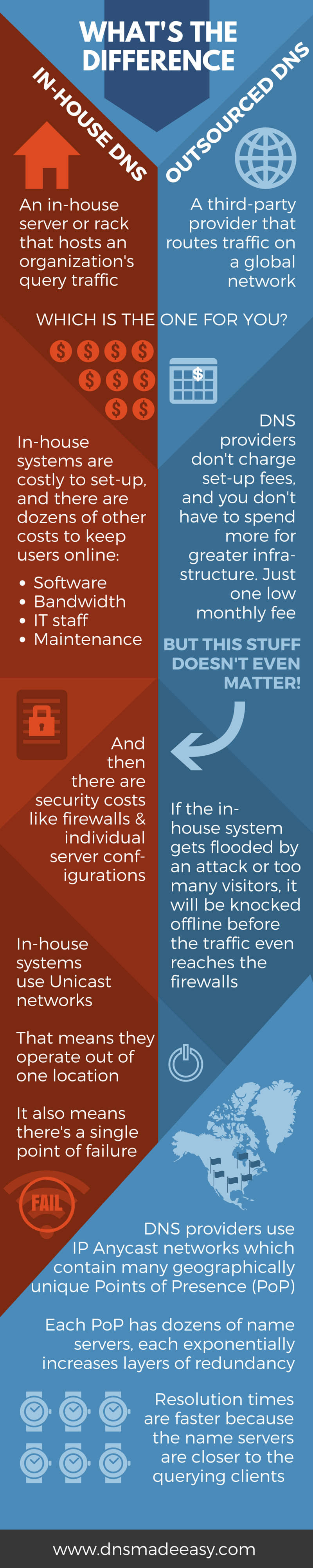 In-house vs. Outsourced DNS