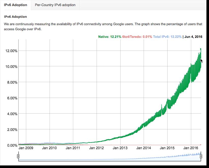 Google's IPv6 Statistics