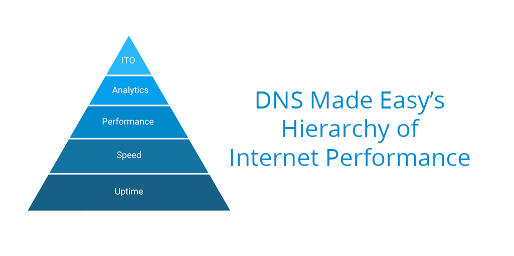 Hierarchy of Internet Performance