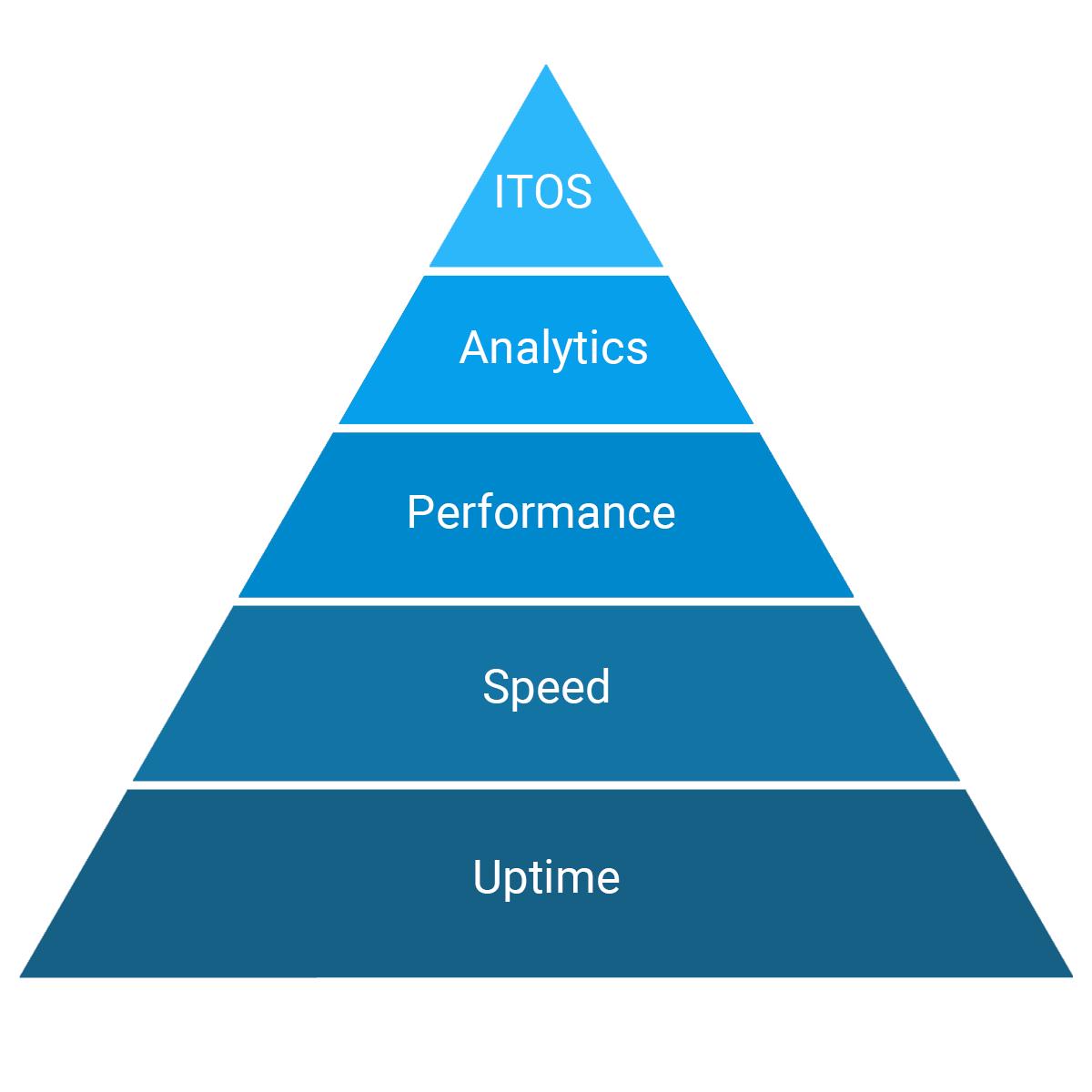 Internet performance pyramid