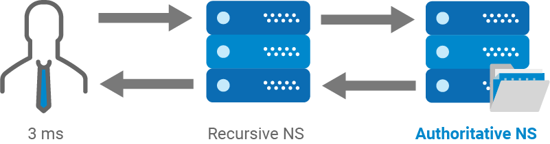 authoritative dns