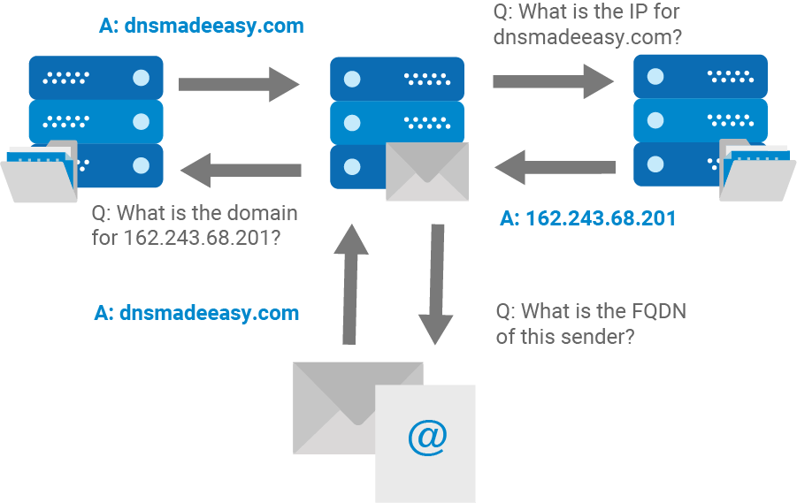 mail server three way handshake | DNS Made Easy Blog