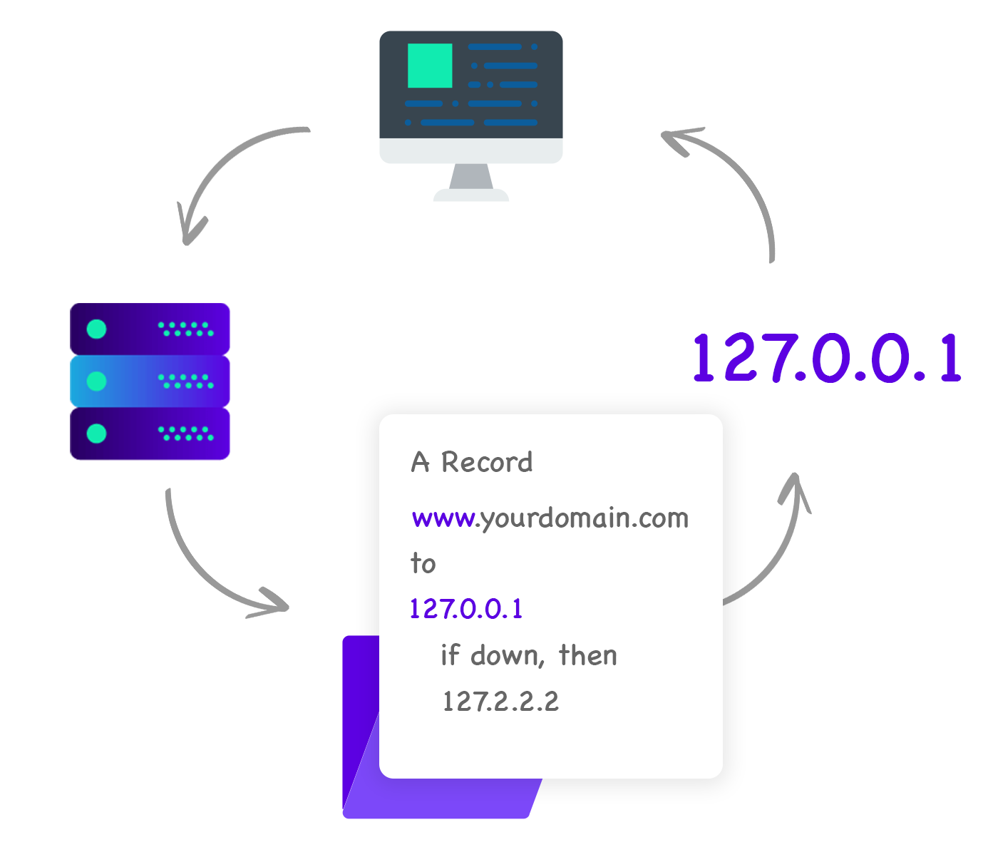 What is DNS Failover and how does it work? DNS Made Easy Explains