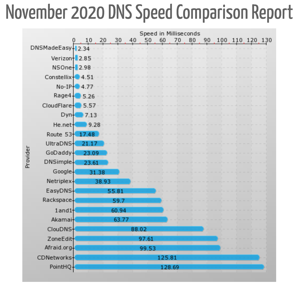 dns made easy speed comparison report