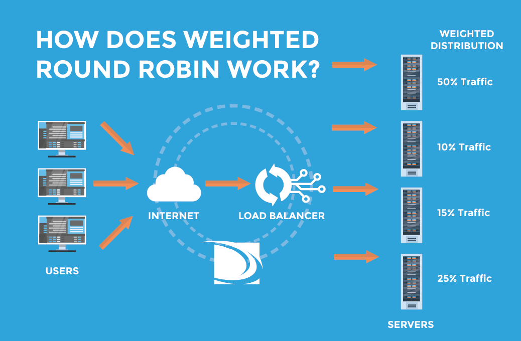 How does weighted DNS round robin work?