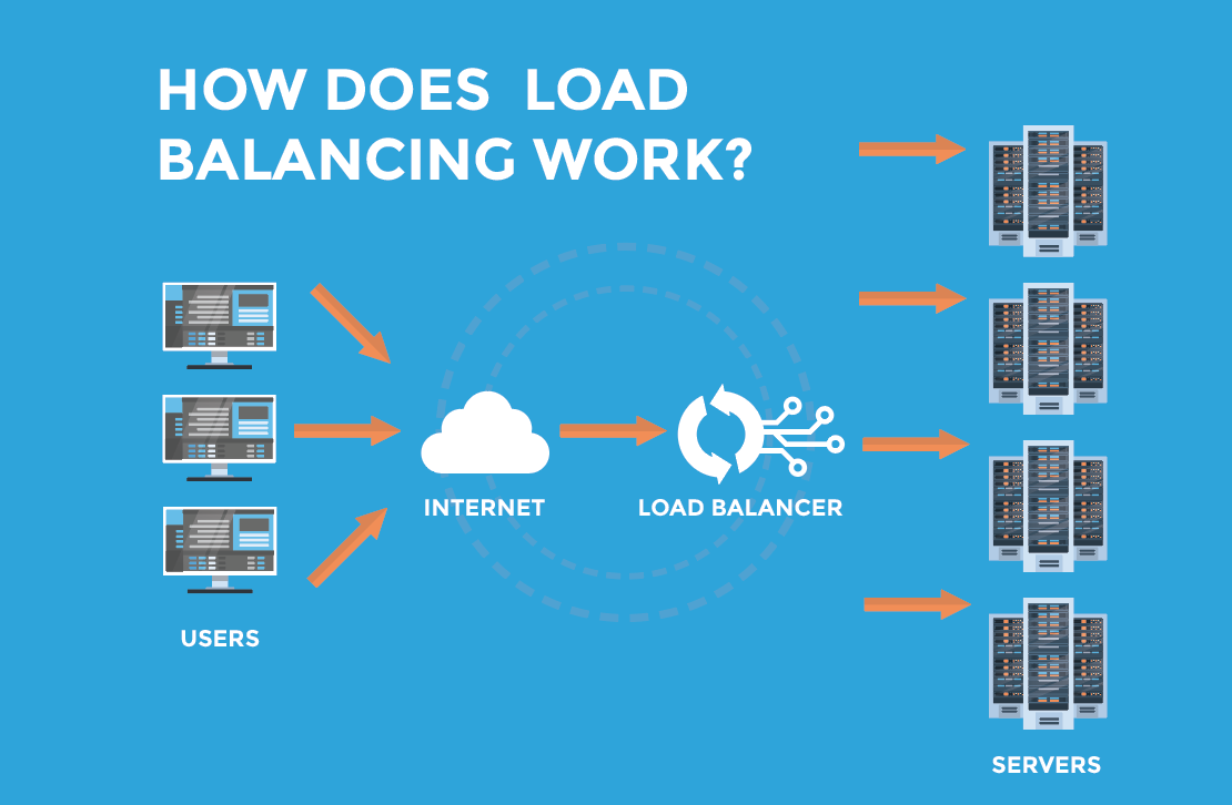 how does load balancing work? What is a DNS load balancer?