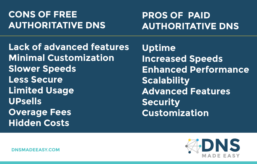 PROS and CONS PAID OF FREE DNS