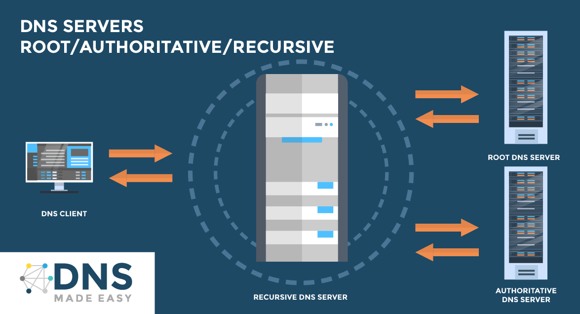 Types of DNS Servers - Root, authoritative, and recursive