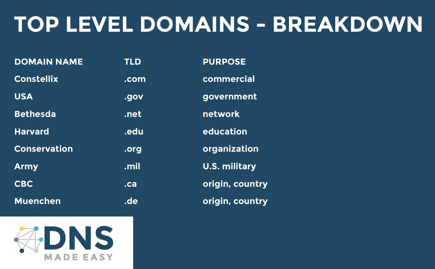 Top Level Domains - Breakdown