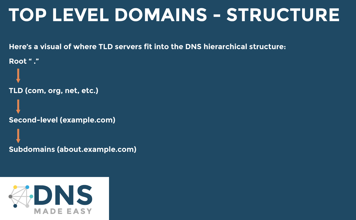 top level domain structure