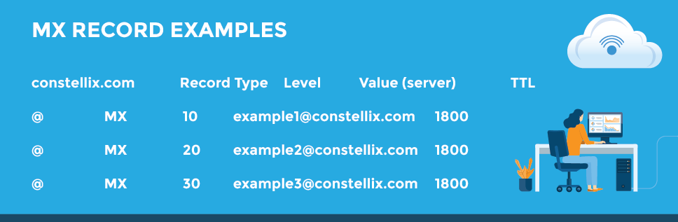 MX record examples - DNS Made Easy