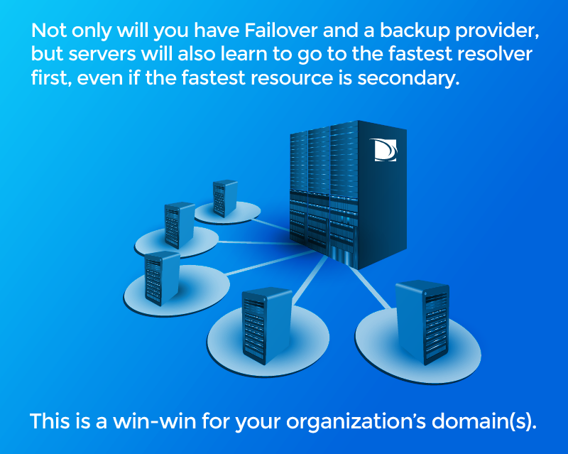 Failover DNS - backup provider - servers will go to the fastest resolver first, even if the fastest resource is secondary