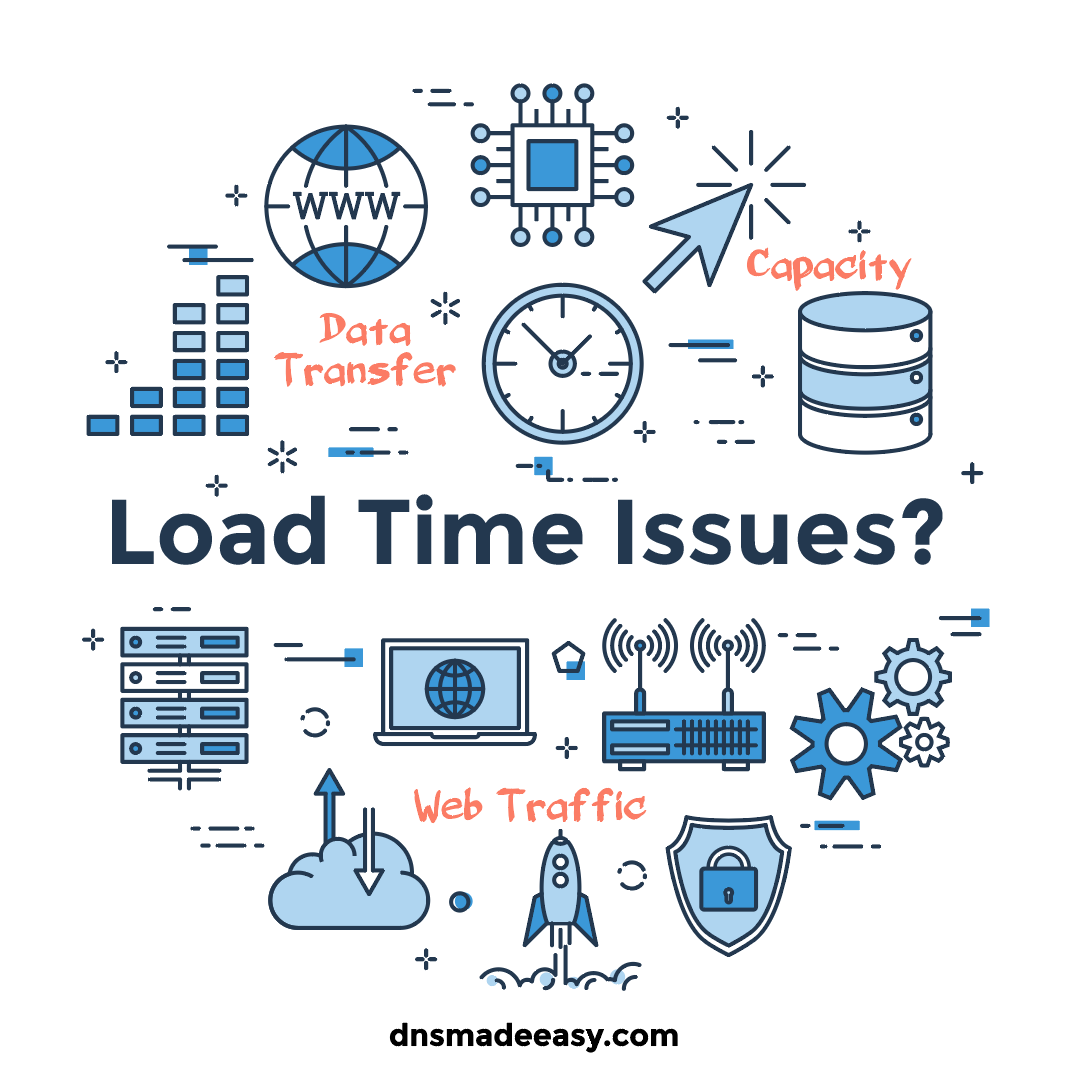DNS Load Time Cause List 1. Overloaded nameservers or networks 2. Overburdened web hosts 3. Slow API's 4. Poor Optimization 5. DDOS attacks 6. Domain Latency 7. Slow DNS Provider